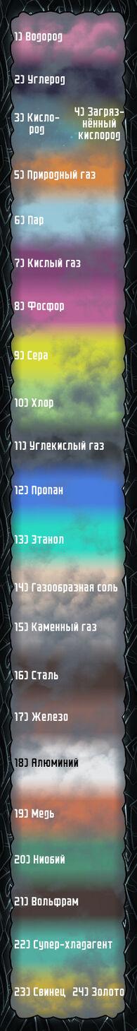 Распределение газов LU-361684