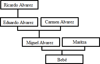 Arvore Alvarez