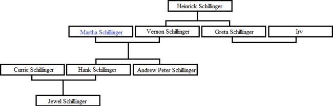 Arvore Schillinger