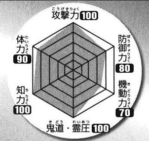 Unohana's power chart