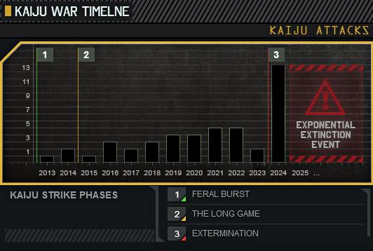 ファイル:Kaiju Attack Timeline LOCCENT 02.png
