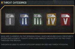 Kaiju Categories