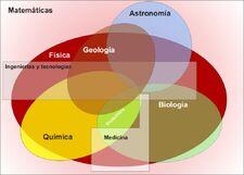 Magia ciencias integradas