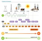 Espectros electromagneticos