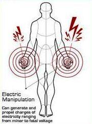 Manipulación eléctrica diagrama