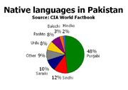 Languagesof pakistan
