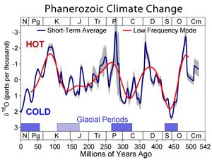 Phanerozoic Climate Change