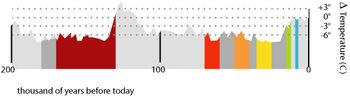 Human-migration-temperature