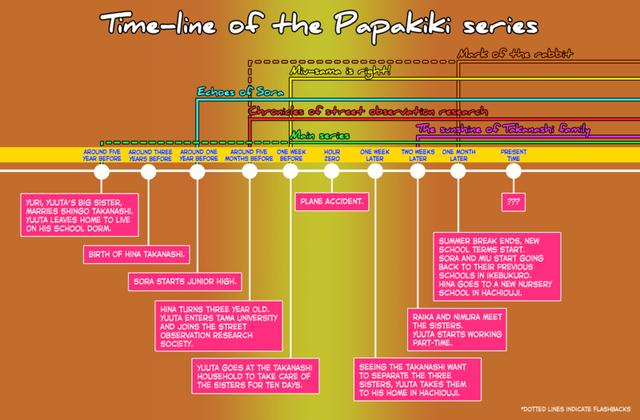 Papakiki-timeline