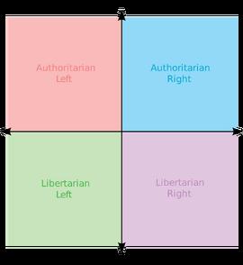 Political chart Copy