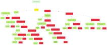 Parkour Techniques Flow Chart