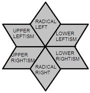 Political quadrants