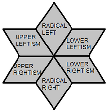 Political quadrants