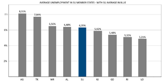SU AVERAGE UNEMPLOYMENT