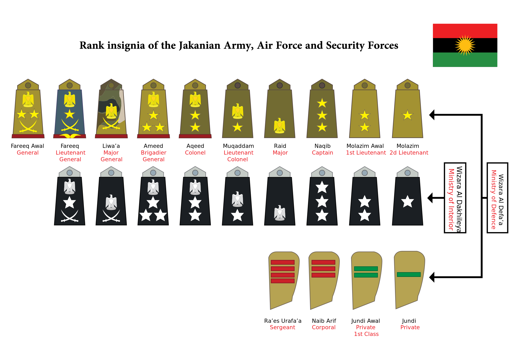 Military Rank And Insignia Of Jakania Particracy Wiki Fandom