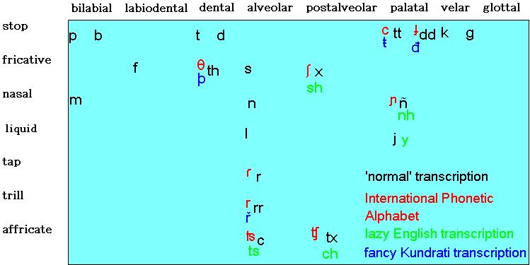 Kundraticonsonants
