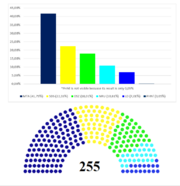 Elections to Deltársko Věšte 4292 + seats in senate (4292 - 4295)