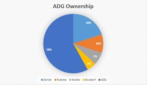 ADG Ownership (3970)