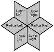 Political quadrants-0