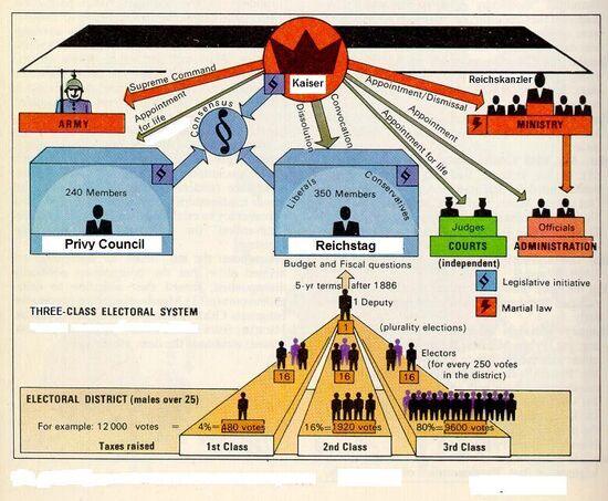 Kaiser Constitution