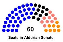 Seats in Aldurian Senate after elections in October 4322