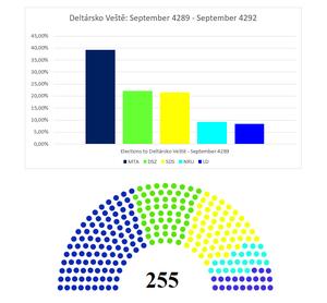 Elections to deltársko veště + seats