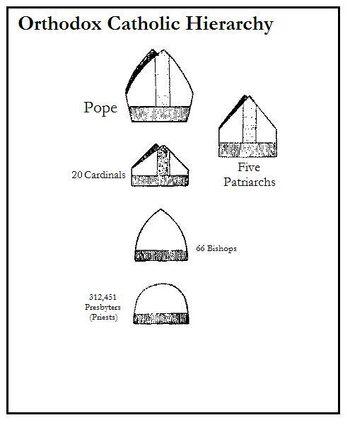 Orthodox Catholic Hierarchy