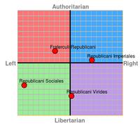 Factio Republicana factions