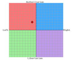 Imperiumpartycompass