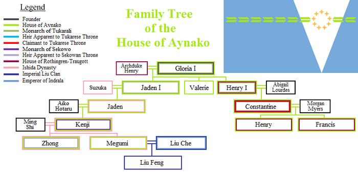 Aynako Family Tree