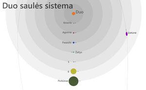 Solar System (Duo)