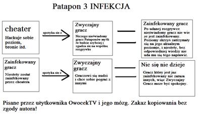 Patapon 3 Infekcja