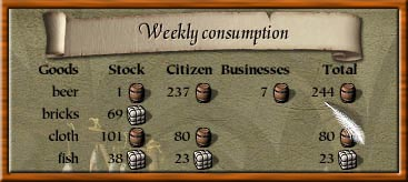 Rep weekly consumption