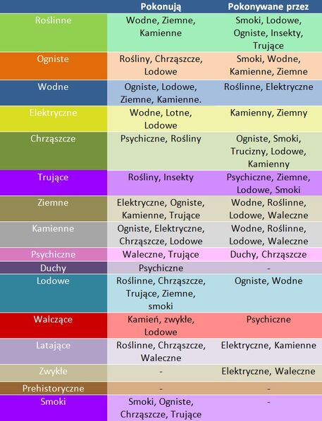 Tabela pokemon