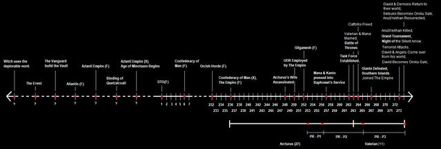 File:Timeline(T2).png