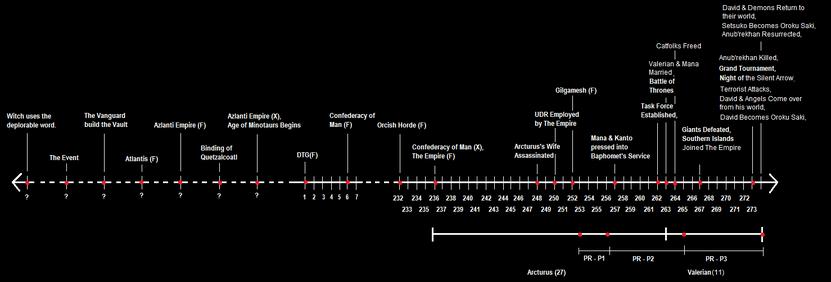 Timeline(T2)