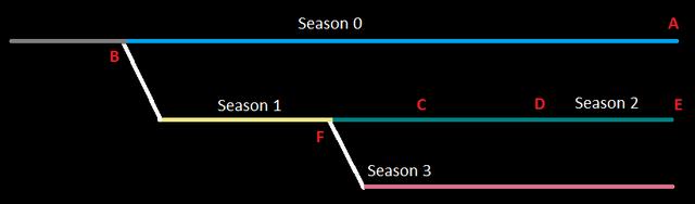 File:Timeline explain.png