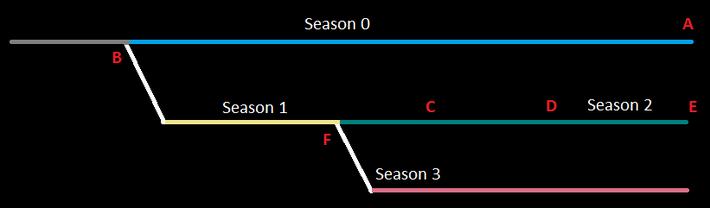 Timeline explain