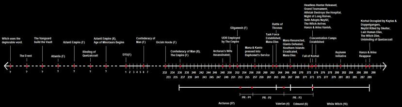 Timeline(T1)