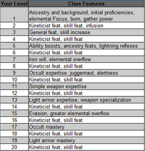 Kineticist Info Box