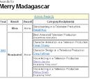 Merry Madagascar/Trivia