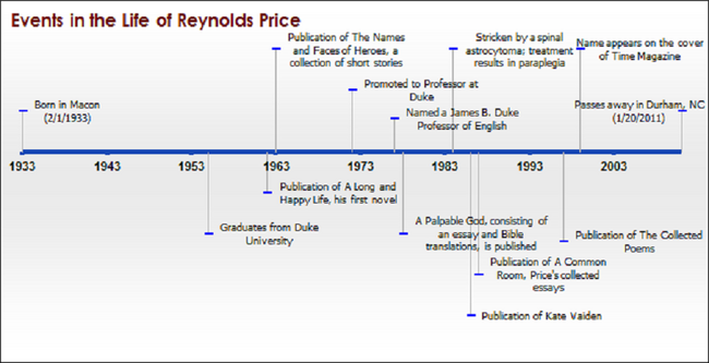 Reynolds Price Timeline