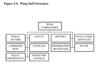 Wing-staff-structure