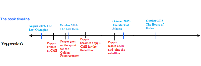 Peppermint's time line