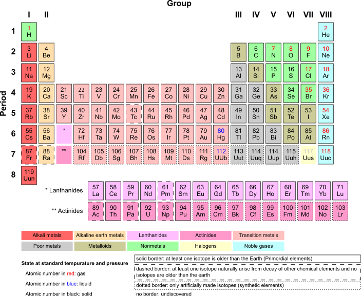 Image periodic table of elementsg elements wiki fandom periodic table of elementsg urtaz Gallery