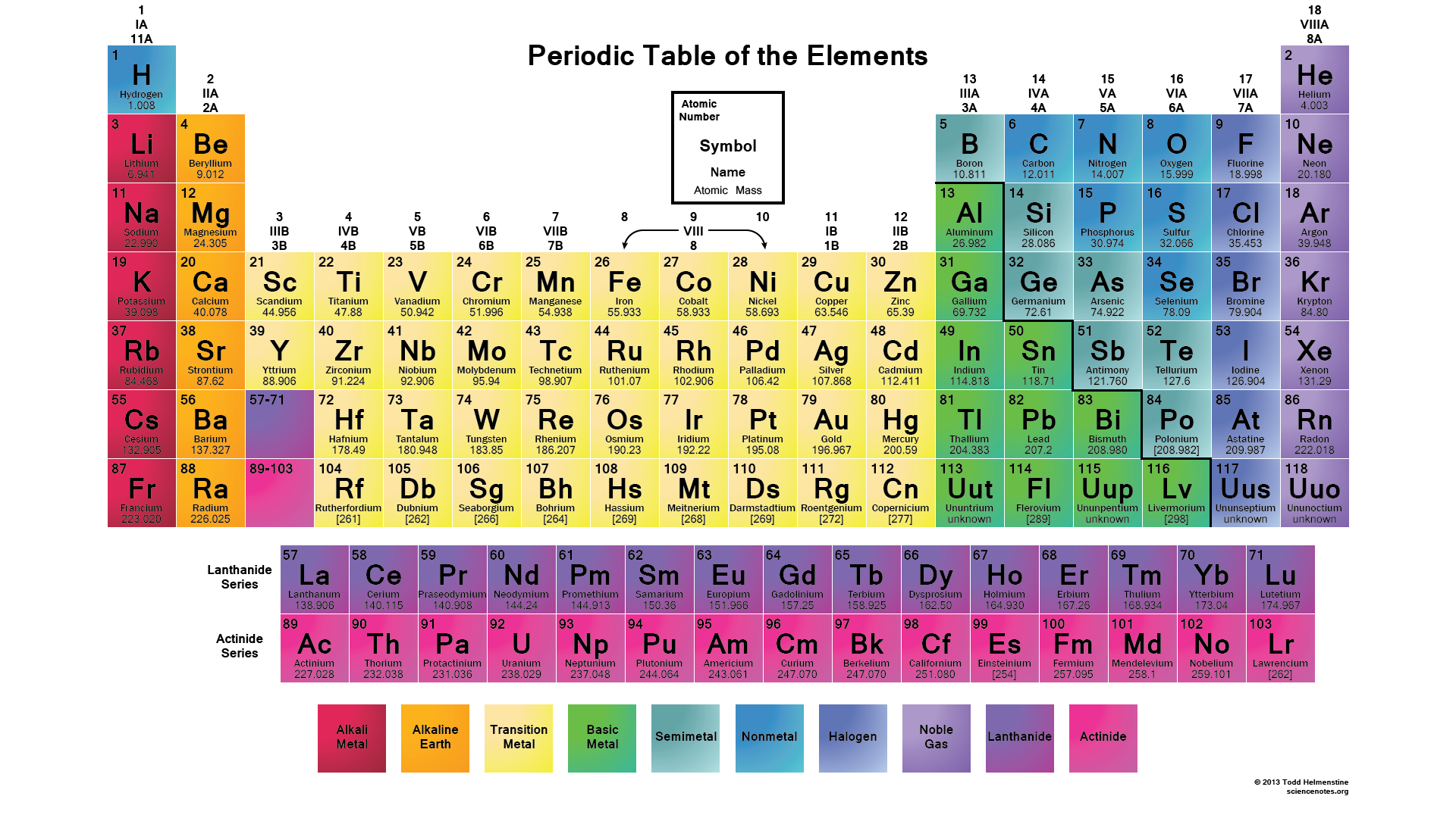 periodic table - Periodic Table Of Elements Be