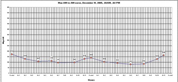 Maxwell-Curve24-dec14