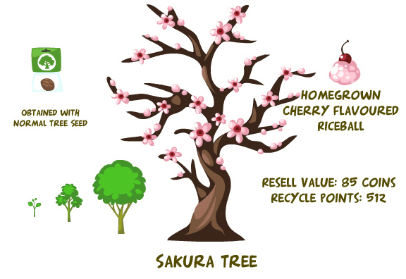 Summary tree
