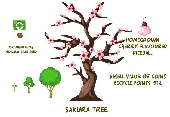 summary tree