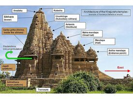 800px-Architecture of the Khajuraho temples
